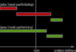 Broken Gantt chart
